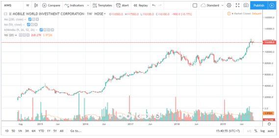 mwg-stock-chart