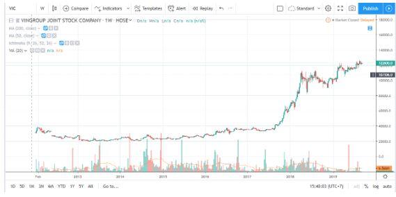 vingroup-stock-chart