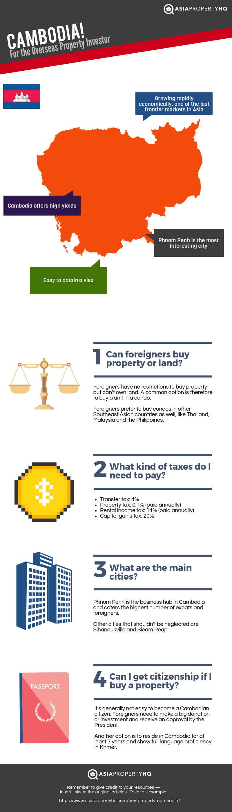 Buy Property in Cambodia Infographic